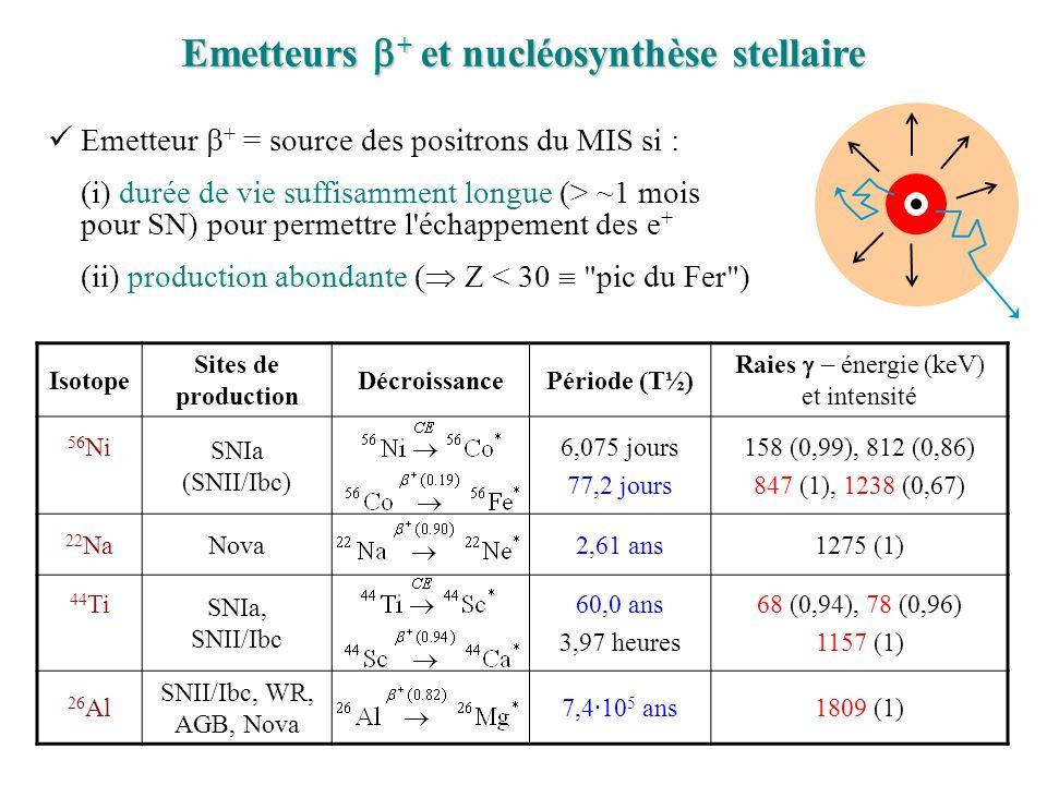 Isotope Sites de production DécroissancePériode (T½) Raies énergie (keV) et intensité 56 Ni SNIa (SNII/Ibc) 6,075 jours 77,2 jours 158 (0,99), 812 (0,86) 847 (1), 1238 (0,67) 22 NaNova2,61 ans1275 (1) 44 Ti SNIa, SNII/Ibc 60,0 ans 3,97 heures 68 (0,94), 78 (0,96) 1157 (1) 26 Al SNII/Ibc, WR, AGB, Nova 7,4·10 5 ans1809 (1) Emetteurs + et nucléosynthèse stellaire Emetteur + = source des positrons du MIS si : (i) durée de vie suffisamment longue (> ~1 mois pour SN) pour permettre l échappement des e + (ii) production abondante ( Z < 30 pic du Fer )