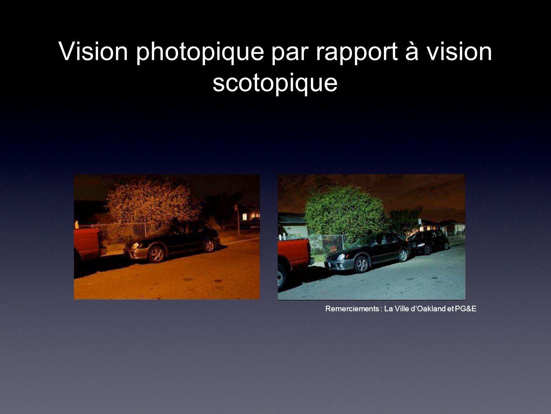 Remerciements : La Ville dOakland et PG&E Vision photopique par rapport à vision scotopique