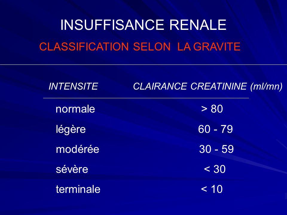 INSUFFISANCE RENALE CLASSIFICATION SELON LA GRAVITE INTENSITE CLAIRANCE CREATININE (ml/mn) normale > 80 légère 60 - 79 modérée 30 - 59 sévère < 30 ter