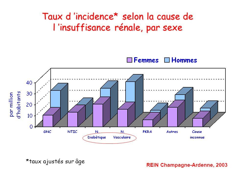 Taux d incidence* selon la cause de l insuffisance rénale, par sexe *taux ajustés sur âge REIN Champagne-Ardenne, 2003
