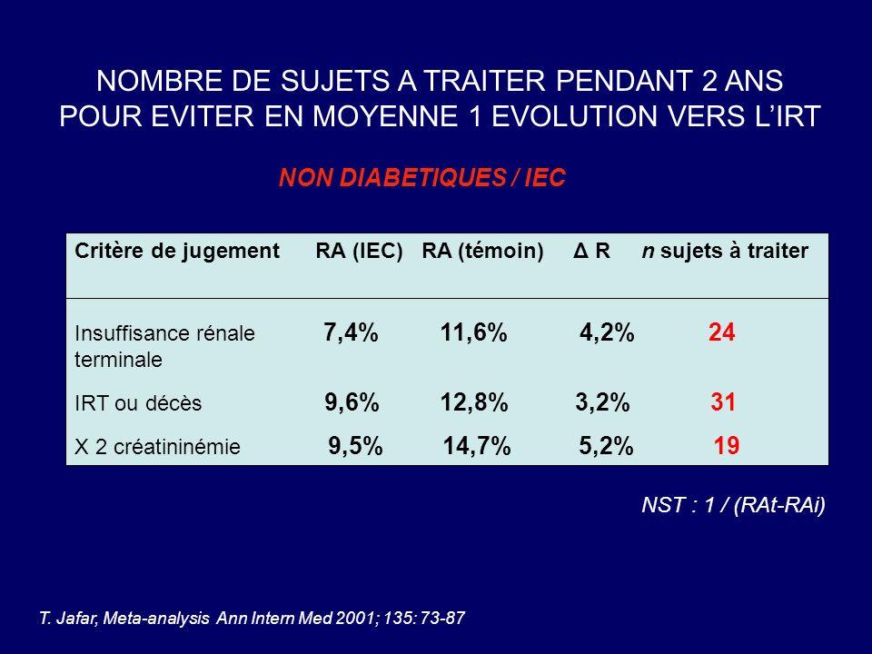 Critère de jugement RA (ARA2) RA (témoin) Δ R n sujets à traiter Insuffisance rénale 19,6% 25,5% 5,9% 17 terminale 14,2% 17,8% 3,6% 27 X 2 créatininémie 21,6% 26% 4,4% 22 16,9% 23,7% 6,8% 14 NOMBRE DE SUJETS A TRAITER PENDANT 2 ANS POUR EVITER EN MOYENNE 1 EVOLUTION VERS LIRT T.