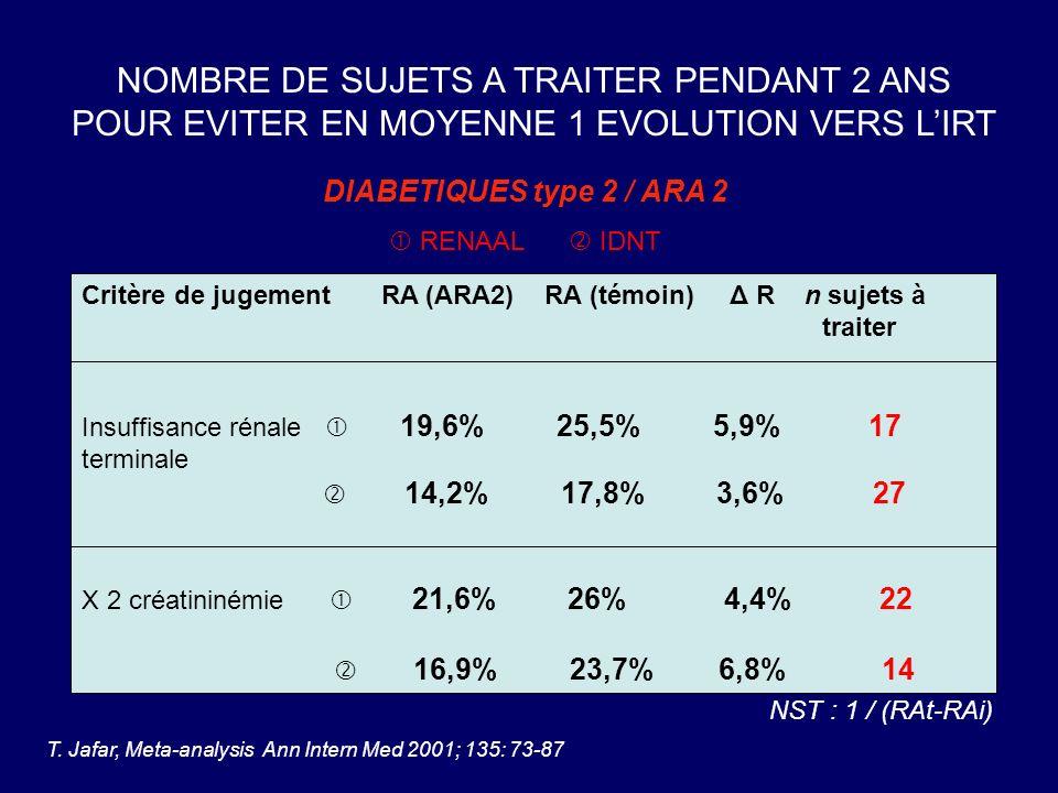 Critère de jugement RA (ARA2) RA (témoin) Δ R n sujets à traiter Insuffisance rénale 19,6% 25,5% 5,9% 17 terminale 14,2% 17,8% 3,6% 27 X 2 créatininém
