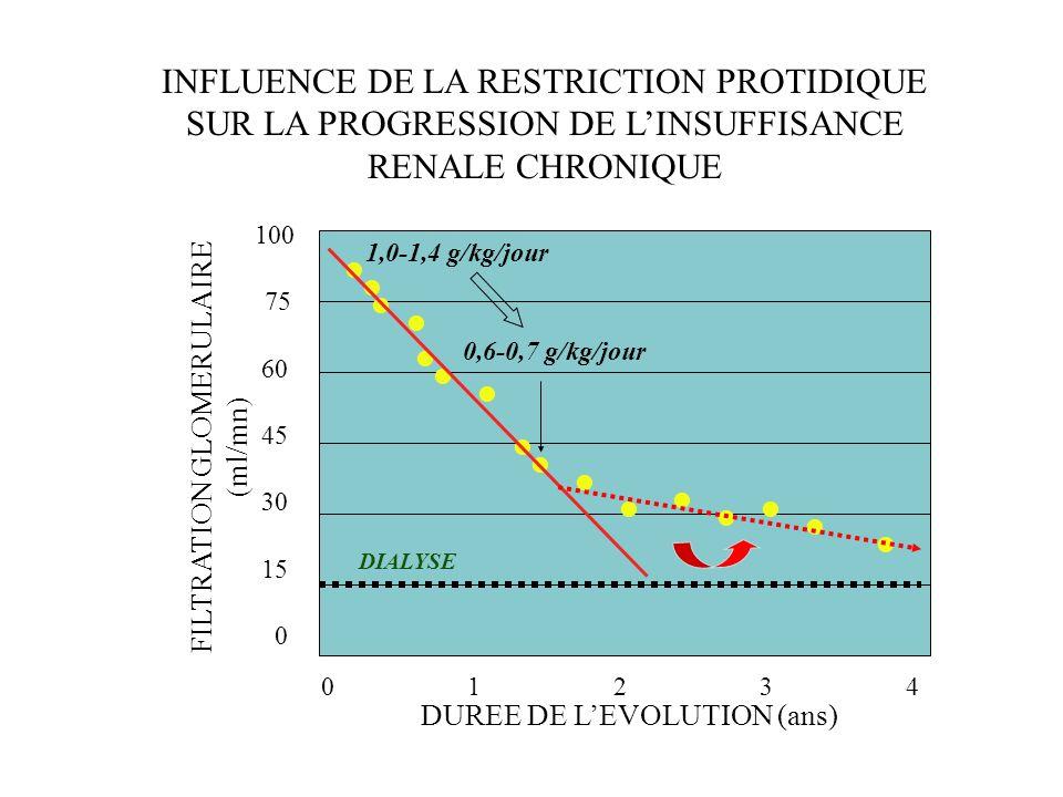 100 75 60 45 30 15 0 DIALYSE 1,0-1,4 g/kg/jour 0 1 2 3 4 DUREE DE LEVOLUTION (ans) FILTRATION GLOMERULAIRE (ml/mn) INFLUENCE DE LA RESTRICTION PROTIDI
