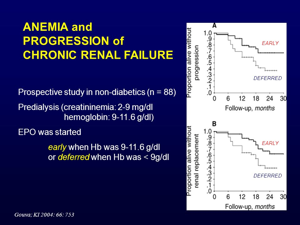 ANEMIA and PROGRESSION of CHRONIC RENAL FAILURE Prospective study in non-diabetics (n = 88) Predialysis (creatininemia: 2-9 mg/dl hemoglobin: 9-11.6 g