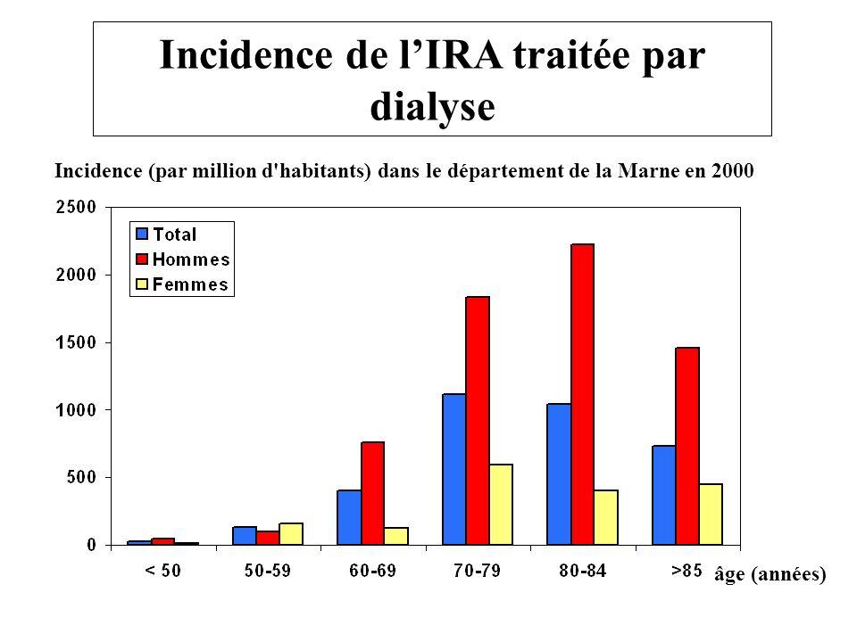 1000 750 500 250 0 INCIDENCE (pmp/année) 16-49 50-59 60-69 70-79 80+ Créatininémie > 500 mol/L INCIDENCE DE L IRA (Royaume Unis, Feest, 1993) AGE(ans)