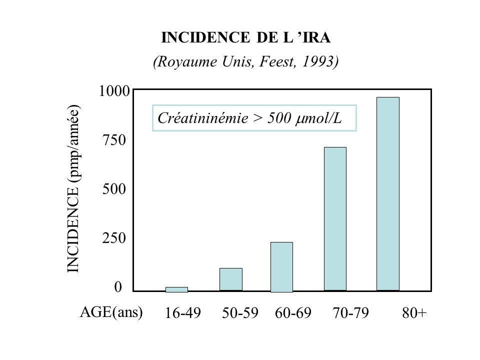 CARACTERISTIQUES DE L IRA APRES 70 ANS (1) ( Service de Néphrologie, CHU de Reims, 2000 ) Anurie…………………………………….…..42/24 Ventilation assistée………………………...…19/47 Contexte étiologique (oui/non): - collapsus…….………………….…….35/31 - toxique ou médicament……………….47/16 - infection…………………………...….19/47 - obstacle urinaire………………………11/55 - chirurgicale………………..………….18/48 - diabète…………………………...……17/49 - glomérulonéphrites, vascularites…...…15/51