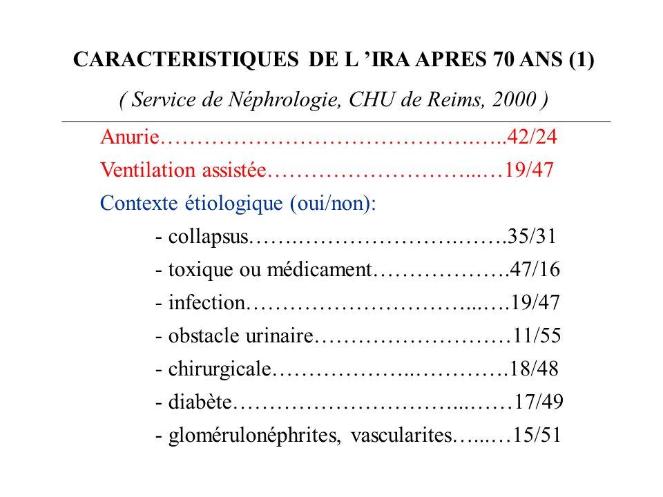 CARACTERISTIQUES DE L IRA APRES 70 ANS (2) (Service de néphrologie, CHU de Reims, 2000) Survie globale…………………………….38/28 (57.6%) Contexte thérapeutique (multiple dans 20% des cas) - IEC……………………………….24/42 (36%) - AINS……………….………….…..4/62 (6%) - Aminosides…..……...…………….6/60 (9%) - Produits de contraste iodés…..…..14/52 (21%) - Chimiothérapie (myélome)……….