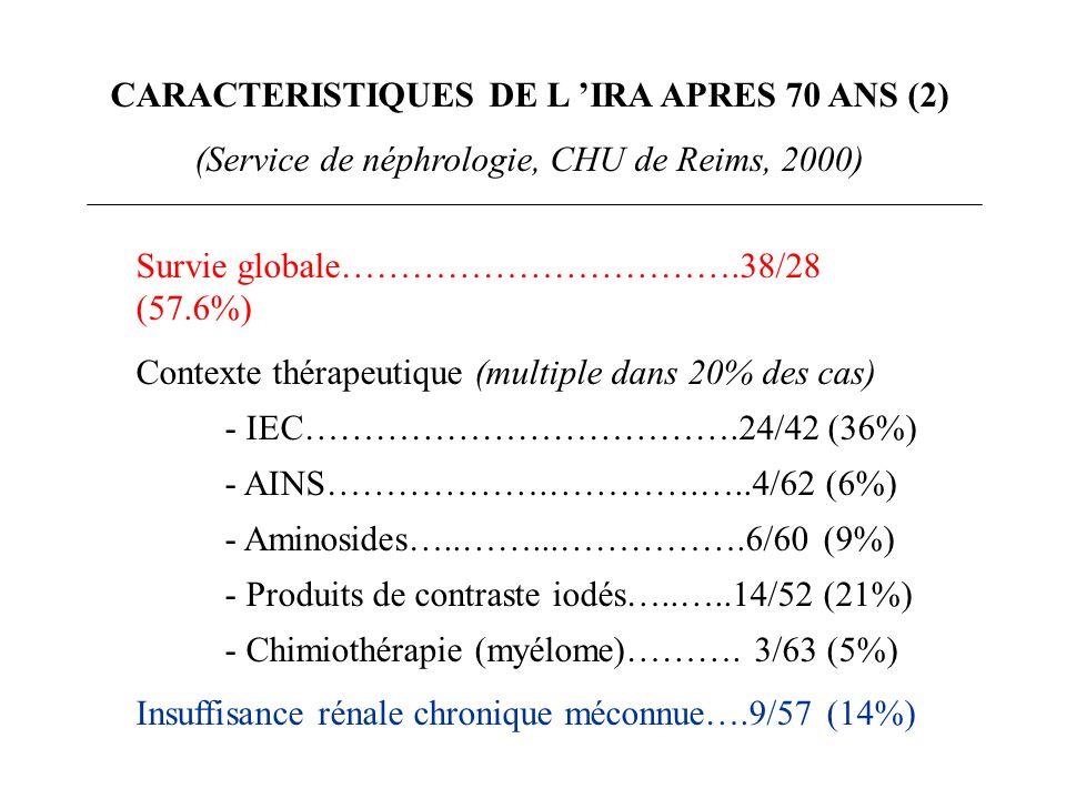 CARACTERISTIQUES DE L IRA APRES 70 ANS (2) (Service de néphrologie, CHU de Reims, 2000) Survie globale…………………………….38/28 (57.6%) Contexte thérapeutique