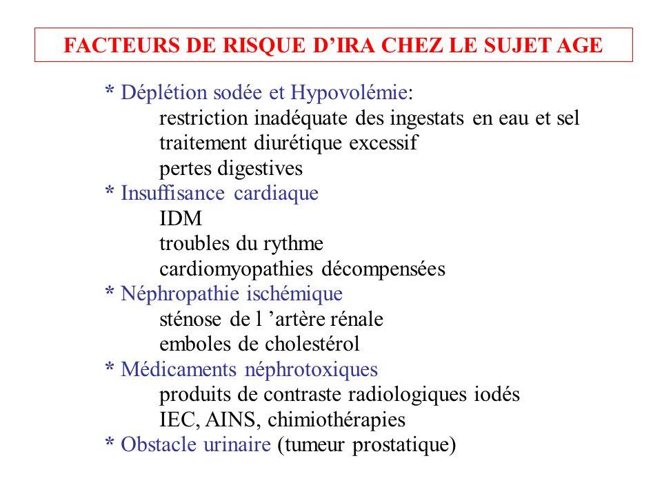 FACTEURS DE RISQUE DIRA CHEZ LE SUJET AGE * Déplétion sodée et Hypovolémie: restriction inadéquate des ingestats en eau et sel traitement diurétique e
