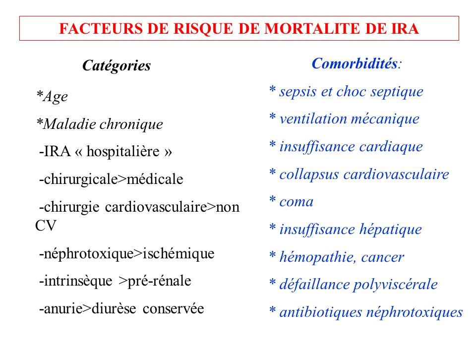FACTEURS DE RISQUE DE MORTALITE DE IRA *Age *Maladie chronique -IRA « hospitalière » -chirurgicale>médicale -chirurgie cardiovasculaire>non CV -néphro