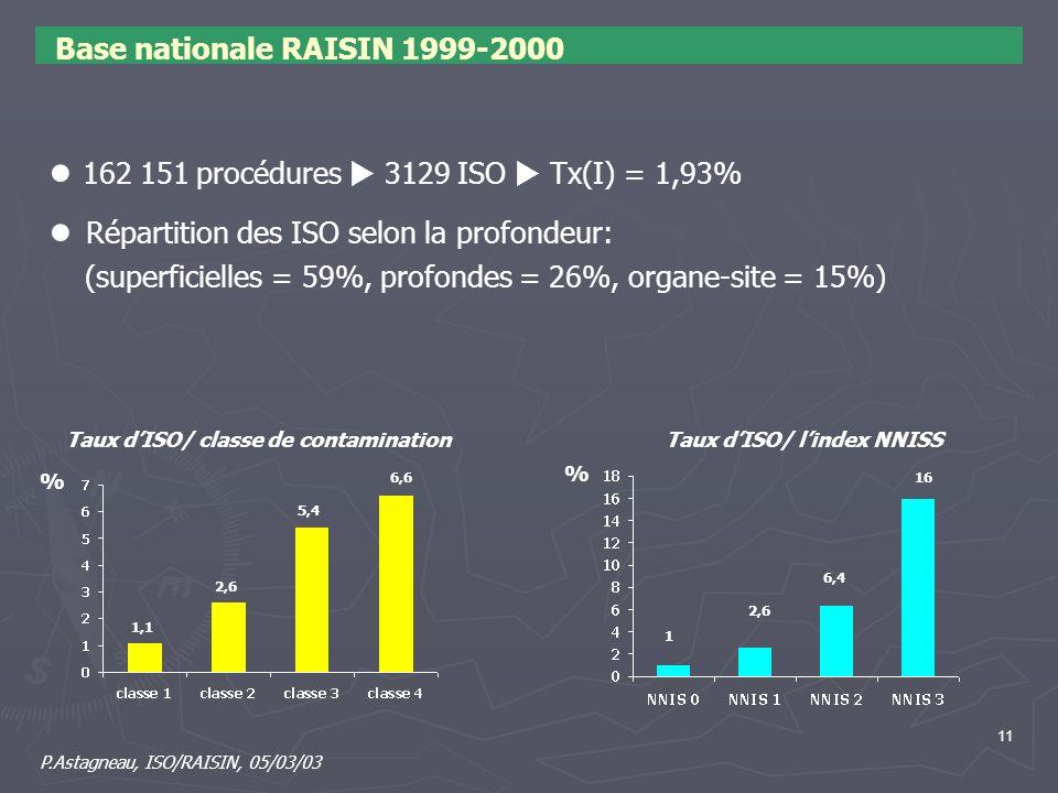 11 Base nationale RAISIN 1999-2000 162 151 procédures 3129 ISO Tx(I) = 1,93% Répartition des ISO selon la profondeur: (superficielles = 59%, profondes