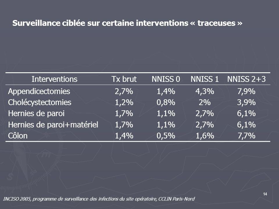 14 INCISO 2005, programme de surveillance des infections du site opératoire, CCLIN Paris-Nord Surveillance ciblée sur certaine interventions « traceus