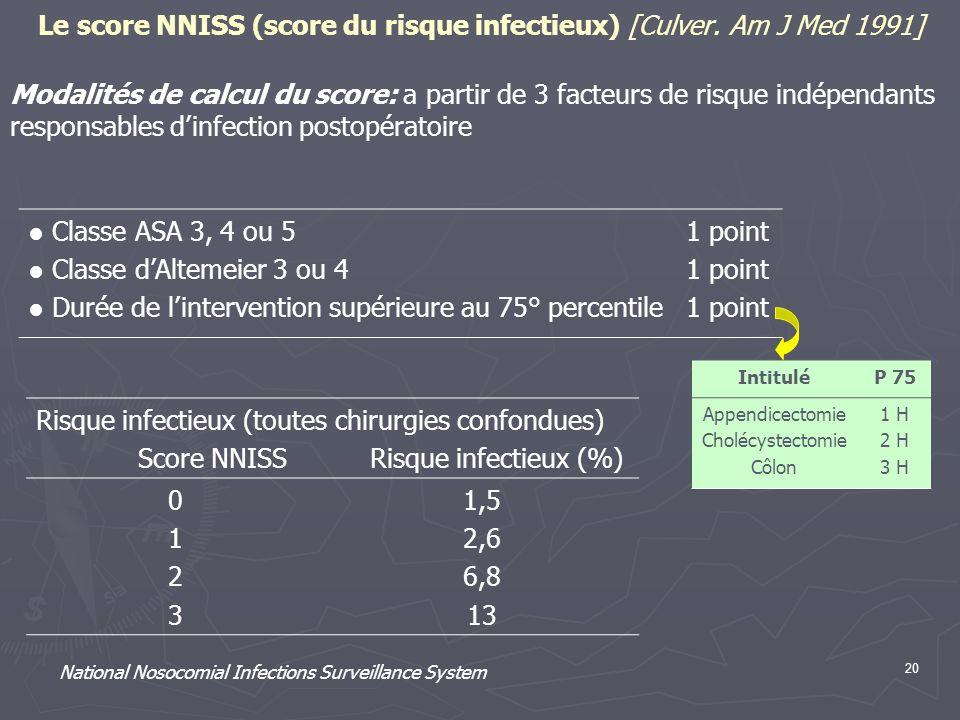 20 Le score NNISS (score du risque infectieux) [Culver. Am J Med 1991] Modalités de calcul du score: a partir de 3 facteurs de risque indépendants res