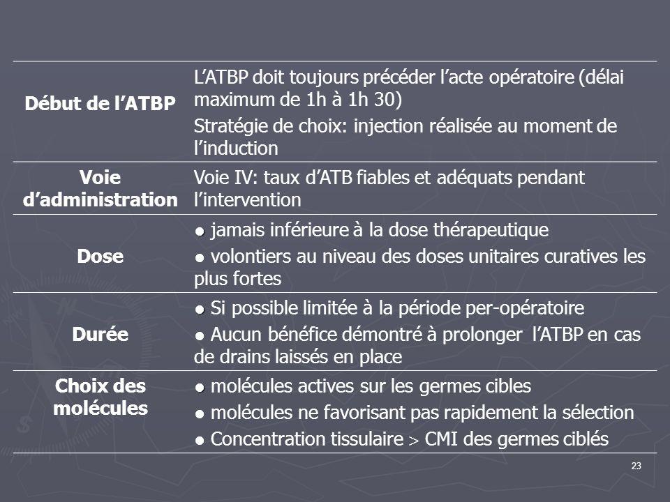 23 Début de lATBP LATBP doit toujours précéder lacte opératoire (délai maximum de 1h à 1h 30) Stratégie de choix: injection réalisée au moment de lind