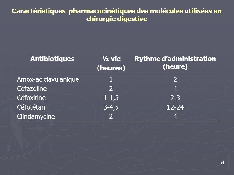 24 Caractéristiques pharmacocinétiques des molécules utilisées en chirurgie digestive Antibiotiques½ vie (heures) Rythme dadministration (heure) Amox-