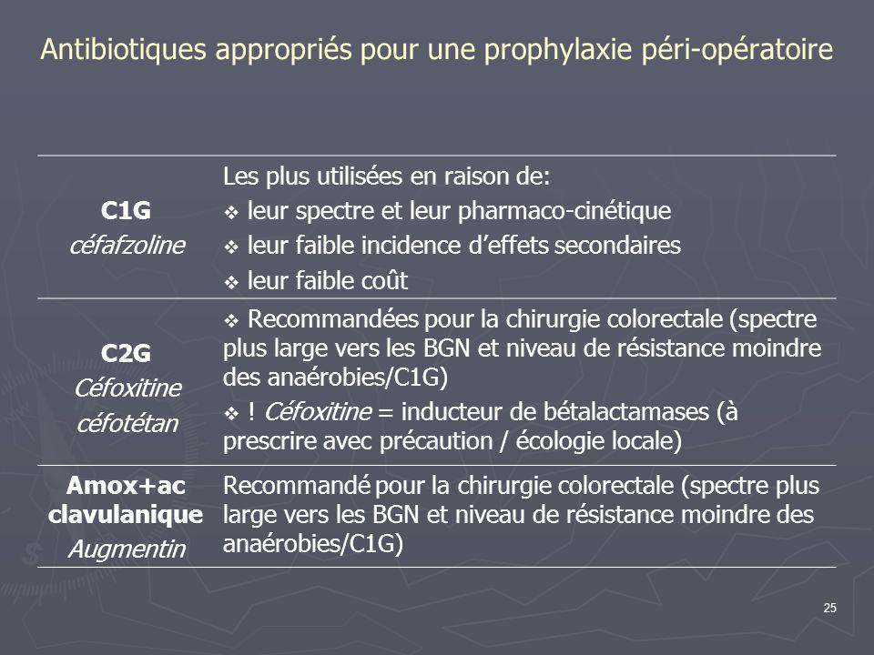 25 Antibiotiques appropriés pour une prophylaxie péri-opératoire C1G céfafzoline Les plus utilisées en raison de: leur spectre et leur pharmaco-cinéti