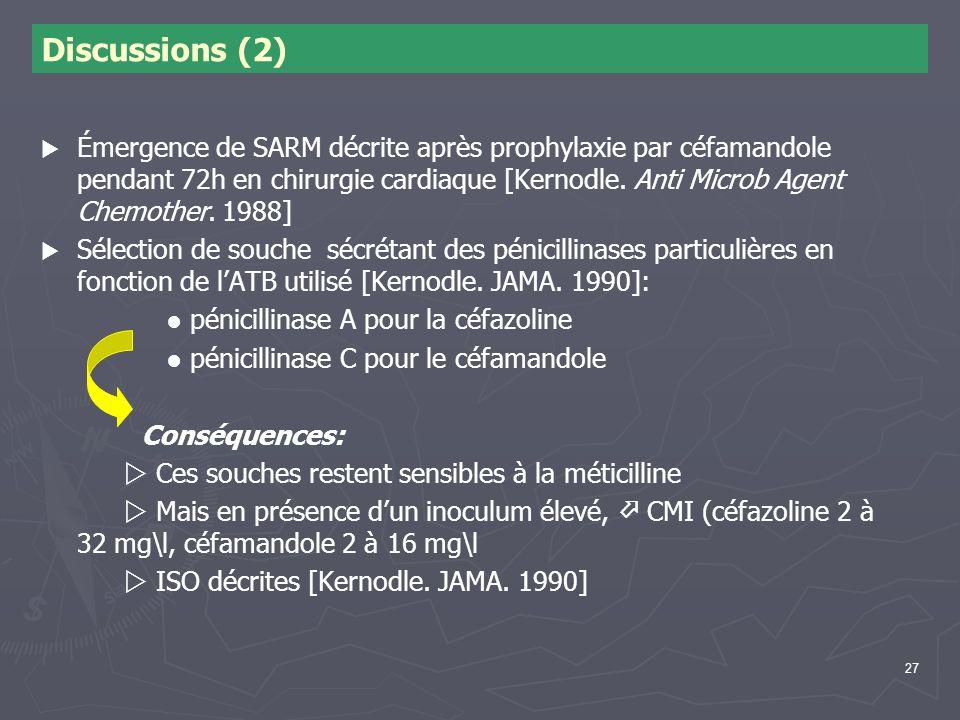 27 Discussions (2) Émergence de SARM décrite après prophylaxie par céfamandole pendant 72h en chirurgie cardiaque [Kernodle. Anti Microb Agent Chemoth