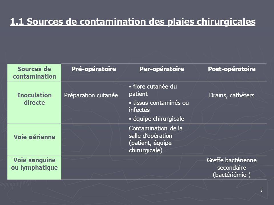 3 1.1 Sources de contamination des plaies chirurgicales Sources de contamination Pré-opératoirePer-opératoirePost-opératoire Inoculation directe Prépa