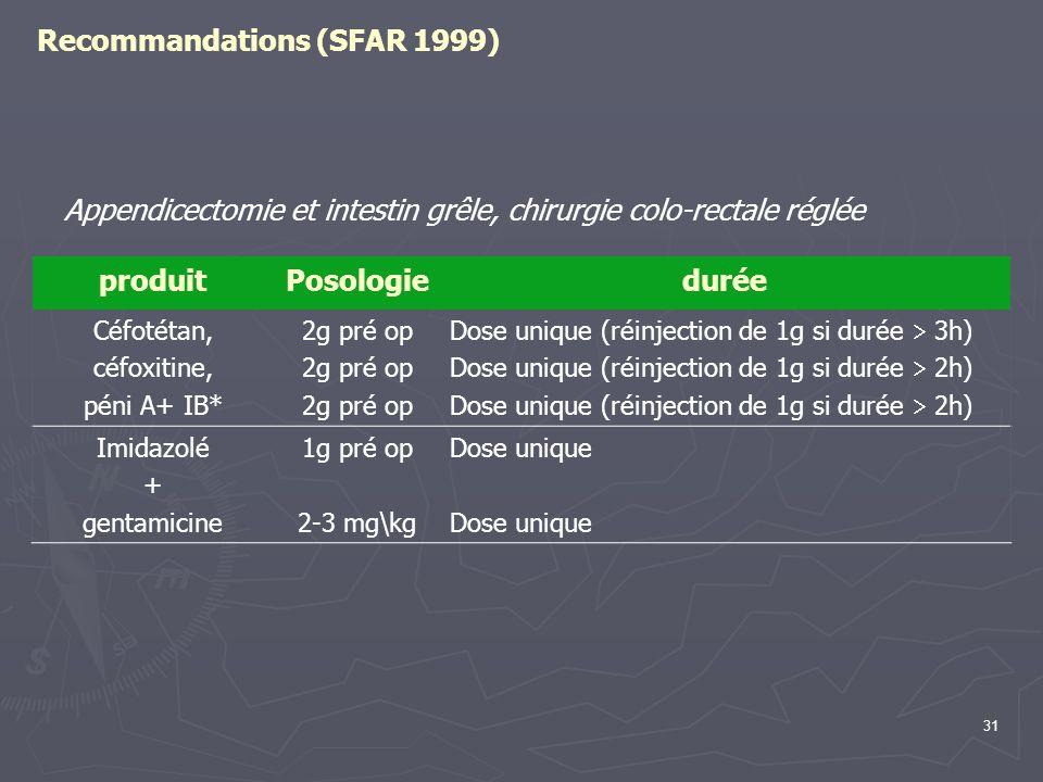 31 Recommandations (SFAR 1999) produitPosologiedurée Céfotétan, céfoxitine, péni A+ IB* 2g pré op Dose unique (réinjection de 1g si durée 3h) Dose uni