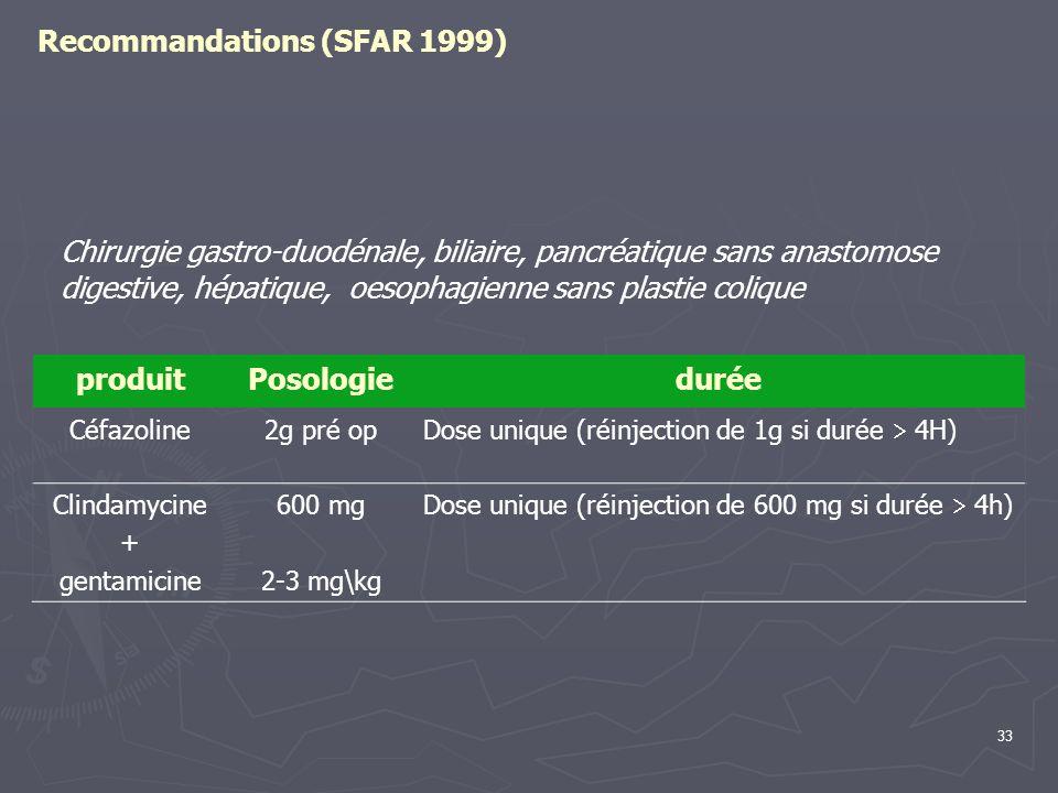 33 Recommandations (SFAR 1999) produitPosologiedurée Céfazoline2g pré op Dose unique (réinjection de 1g si durée 4H) Clindamycine + gentamicine 600 mg