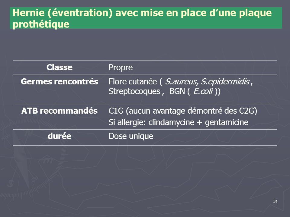 34 Hernie (éventration) avec mise en place dune plaque prothétique ClassePropre Germes rencontrésFlore cutanée ( S.aureus, S.epidermidis, Streptocoque