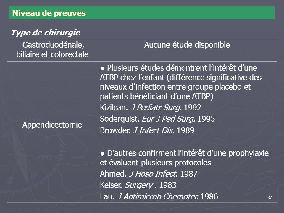 37 Niveau de preuves Type de chirurgie Gastroduodénale, biliaire et colorectale Aucune étude disponible Appendicectomie Plusieurs études démontrent li