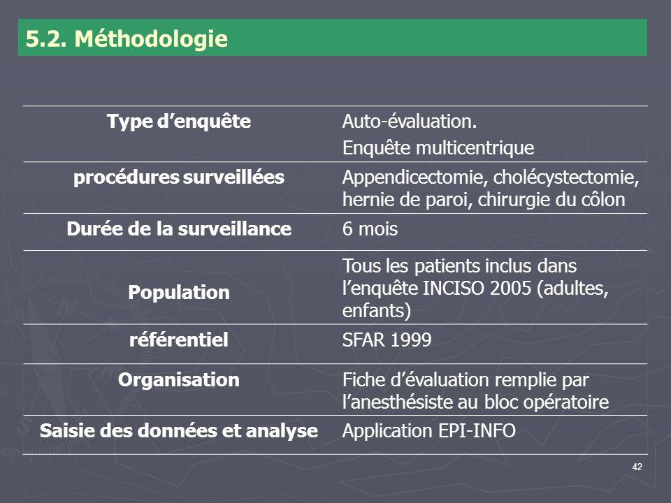 42 5.2. Méthodologie Type denquêteAuto-évaluation. Enquête multicentrique procédures surveilléesAppendicectomie, cholécystectomie, hernie de paroi, ch