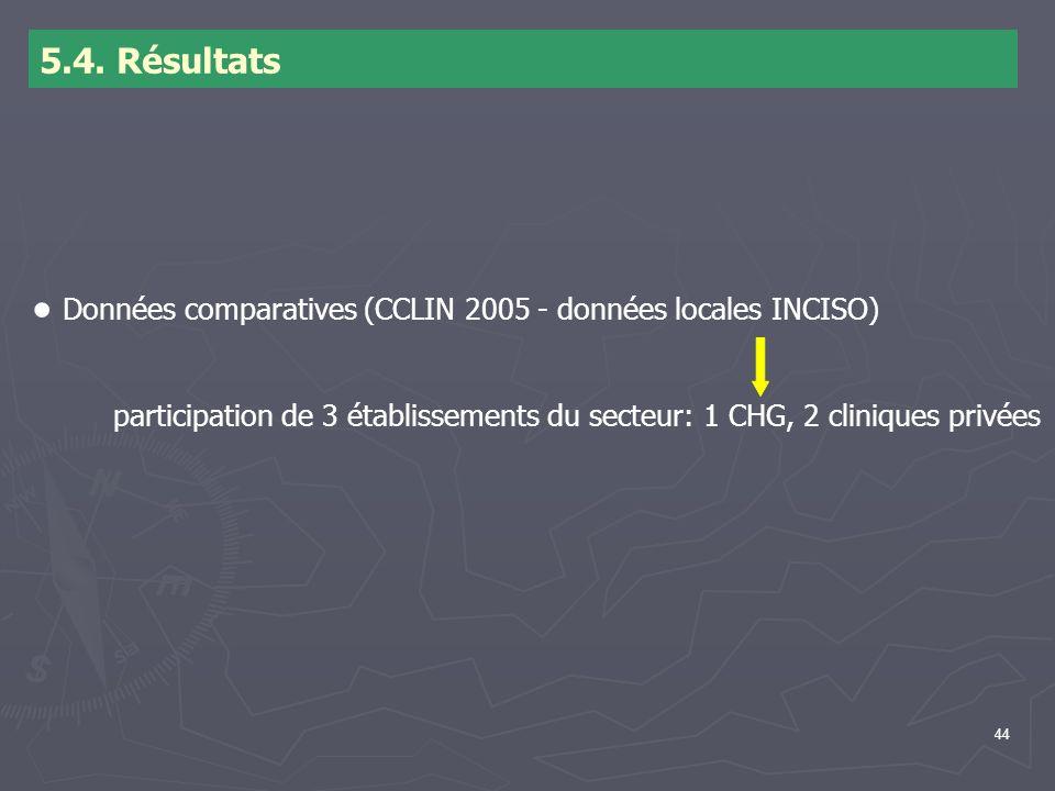 44 5.4. Résultats Données comparatives (CCLIN 2005 - données locales INCISO) participation de 3 établissements du secteur: 1 CHG, 2 cliniques privées