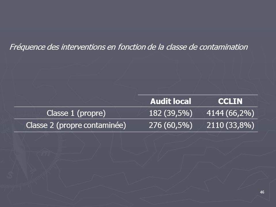 46 Fréquence des interventions en fonction de la classe de contamination Audit localCCLIN Classe 1 (propre)182 (39,5%)4144 (66,2%) Classe 2 (propre co