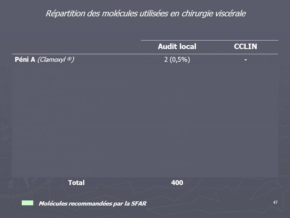 47 Répartition des molécules utilisées en chirurgie viscérale Audit localCCLIN Péni A (Clamoxyl ® )2 (0,5%)- C1G (Céfazoline)195 (48,7%) Céfoxitine, c