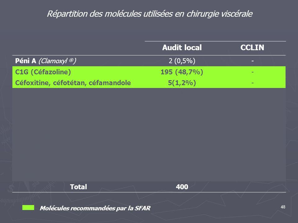 48 Répartition des molécules utilisées en chirurgie viscérale Audit localCCLIN Péni A (Clamoxyl ® )2 (0,5%)- C1G (Céfazoline)195 (48,7%)- Céfoxitine,