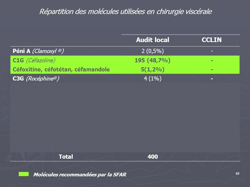 49 Répartition des molécules utilisées en chirurgie viscérale Audit localCCLIN Péni A (Clamoxyl ® )2 (0,5%)- C1G (Céfazoline)195 (48,7%)- Céfoxitine,