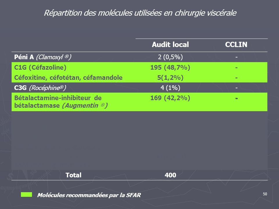 50 Répartition des molécules utilisées en chirurgie viscérale Audit localCCLIN Péni A (Clamoxyl ® )2 (0,5%)- C1G (Céfazoline)195 (48,7%)- Céfoxitine,