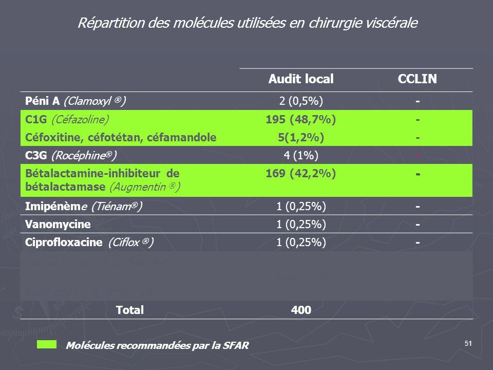 51 Répartition des molécules utilisées en chirurgie viscérale Audit localCCLIN Péni A (Clamoxyl ® )2 (0,5%)- C1G (Céfazoline)195 (48,7%)- Céfoxitine,