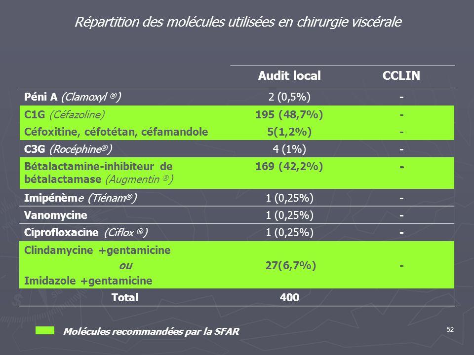 52 Répartition des molécules utilisées en chirurgie viscérale Audit localCCLIN Péni A (Clamoxyl ® )2 (0,5%)- C1G (Céfazoline)195 (48,7%)- Céfoxitine,