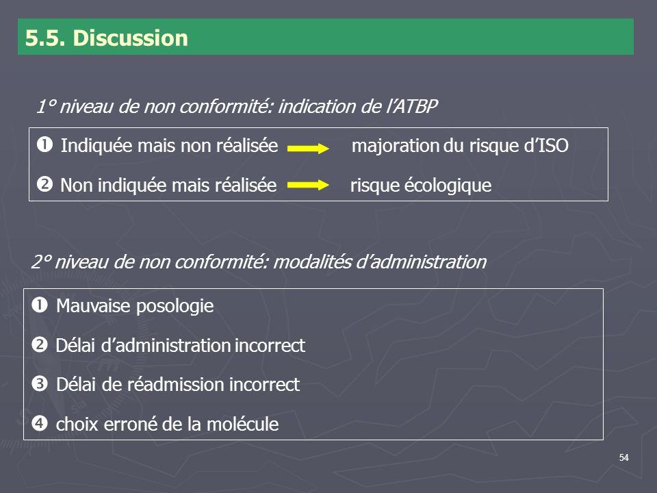 54 5.5. Discussion 1° niveau de non conformité: indication de lATBP Indiquée mais non réalisée majoration du risque dISO Non indiquée mais réalisée ri