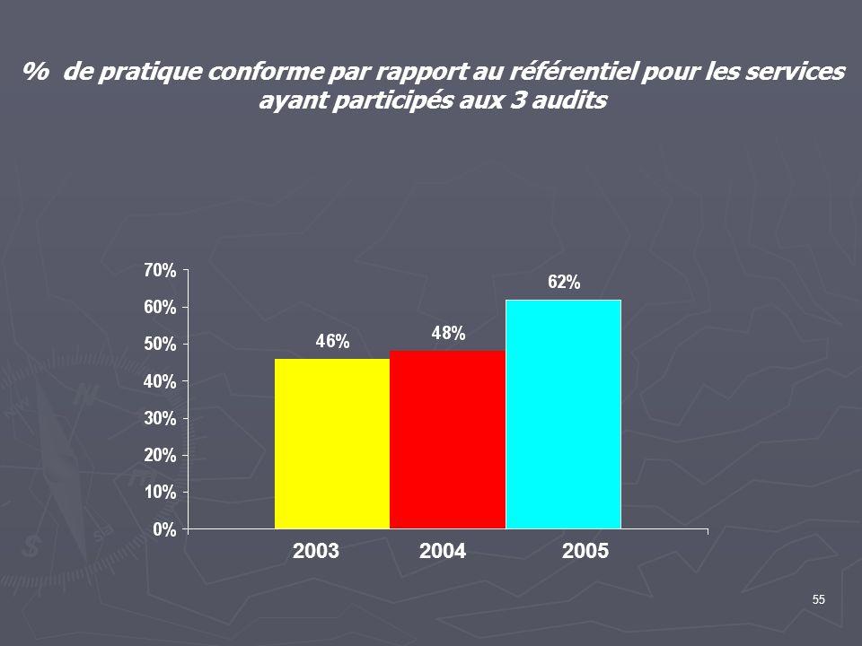55 % de pratique conforme par rapport au référentiel pour les services ayant participés aux 3 audits 200420032005