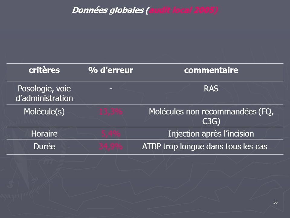 56 Données globales (audit local 2005) critères% derreurcommentaire Posologie, voie dadministration -RAS Molécule(s)13,3%Molécules non recommandées (F