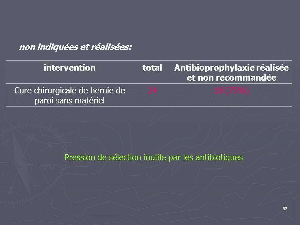 58 non indiquées et réalisées: interventiontotalAntibioprophylaxie réalisée et non recommandée Cure chirurgicale de hernie de paroi sans matériel 2418