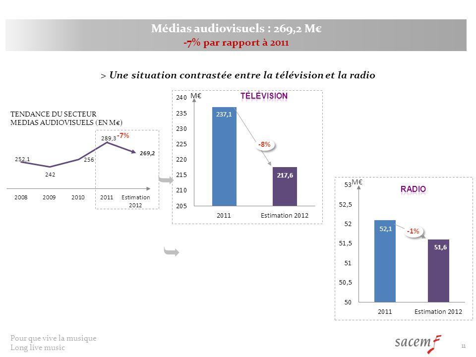 Pour que vive la musique Long live music 11 Médias audiovisuels : 269,2 M -7% par rapport à 2011 -8% -7% > Une situation contrastée entre la télévision et la radio M TENDANCE DU SECTEUR MEDIAS AUDIOVISUELS (EN M) M -1%