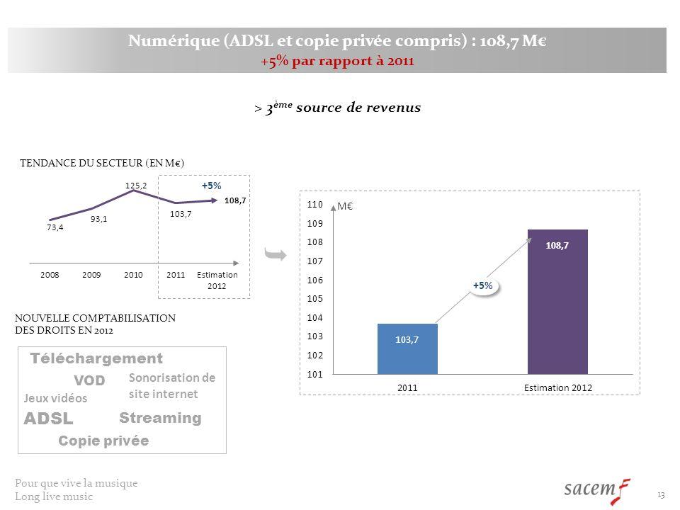 Pour que vive la musique Long live music 13 Numérique (ADSL et copie privée compris) : 108,7 M +5% par rapport à 2011 TENDANCE DU SECTEUR (EN M) M NOUVELLE COMPTABILISATION DES DROITS EN 2012 ADSL Streaming Téléchargement VOD Sonorisation de site internet Jeux vidéos > 3 ème source de revenus Copie privée +5%