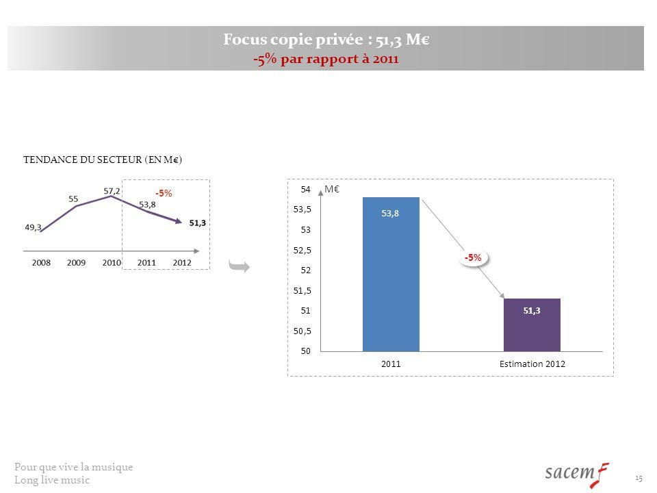 Pour que vive la musique Long live music 15 M Focus copie privée : 51,3 M -5% par rapport à 2011 -5% TENDANCE DU SECTEUR (EN M) -5%