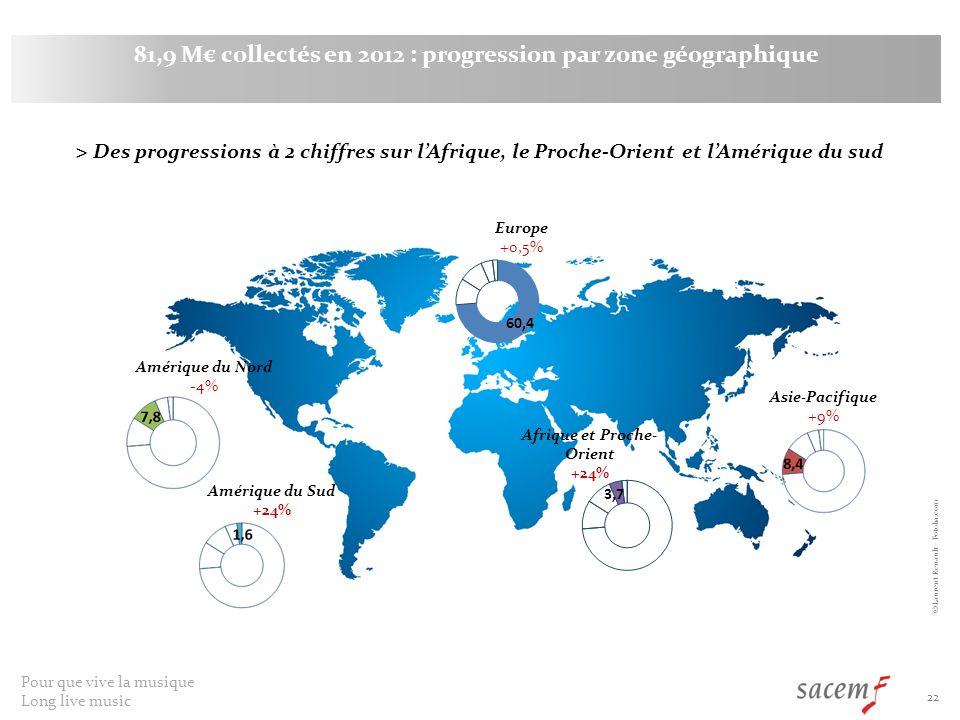 Pour que vive la musique Long live music 22 81,9 M collectés en 2012 : progression par zone géographique © Laurent Renault - Fotolia.com > Des progressions à 2 chiffres sur lAfrique, le Proche-Orient et lAmérique du sud Europe +0,5% Asie-Pacifique +9% Afrique et Proche- Orient +24% Amérique du Nord -4% Amérique du Sud +24%