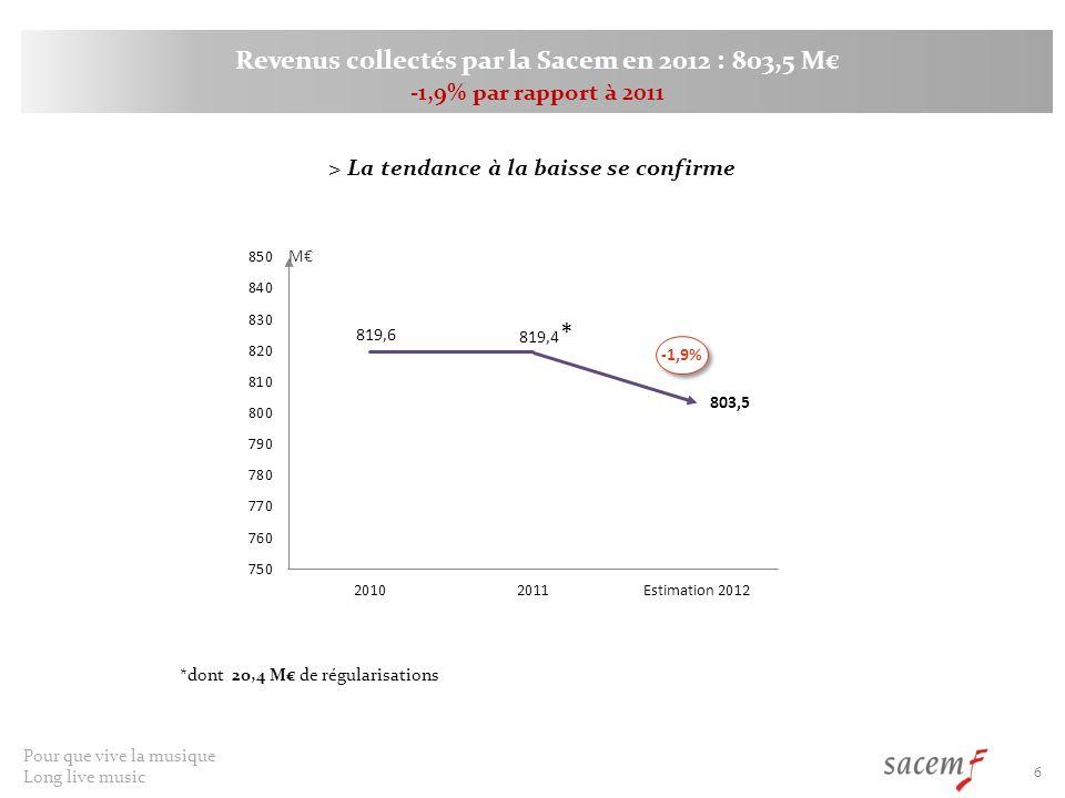 Pour que vive la musique Long live music 6 Revenus collectés par la Sacem en 2012 : 803,5 M -1,9% par rapport à 2011 -1,9% > La tendance à la baisse se confirme * *dont 20,4 M de régularisations M