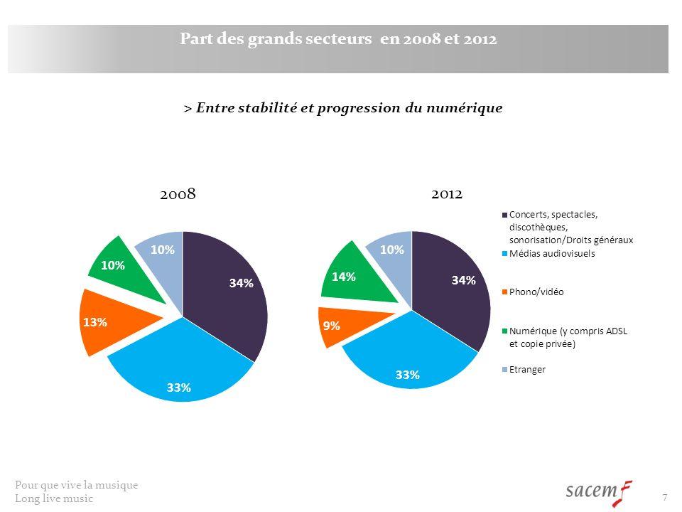 Pour que vive la musique Long live music 7 2008 Part des grands secteurs en 2008 et 2012 2012 > Entre stabilité et progression du numérique