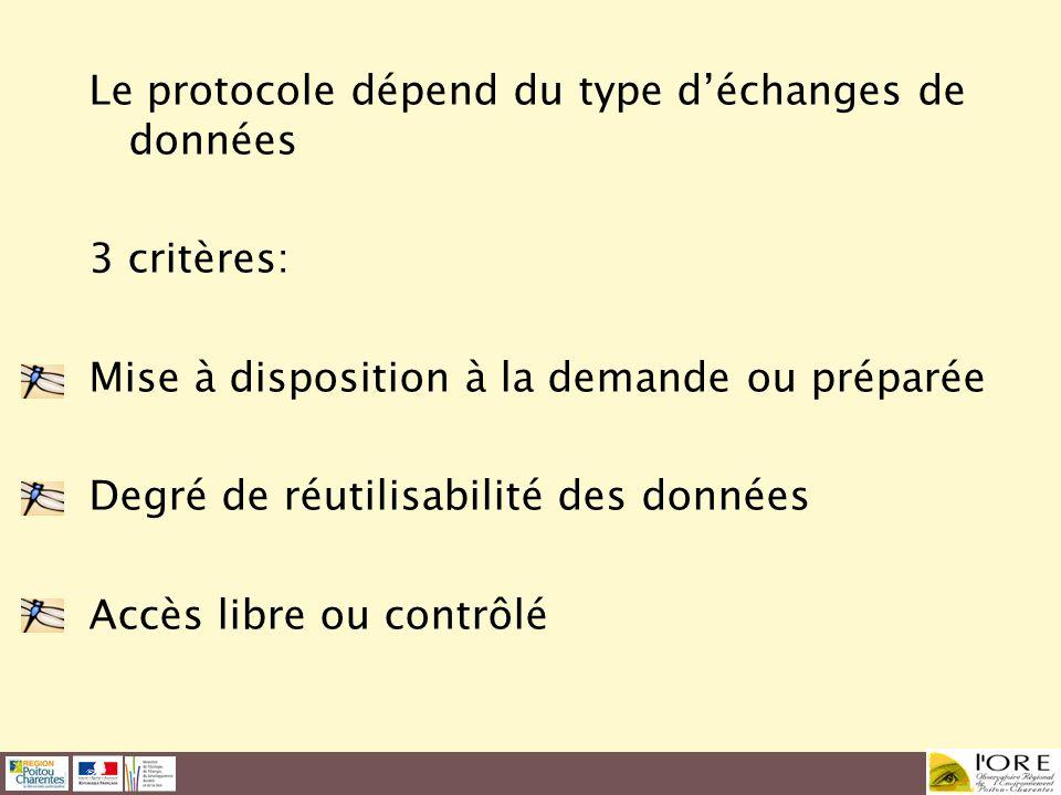 Le protocole dépend du type déchanges de données 3 critères: Mise à disposition à la demande ou préparée Degré de réutilisabilité des données Accès li