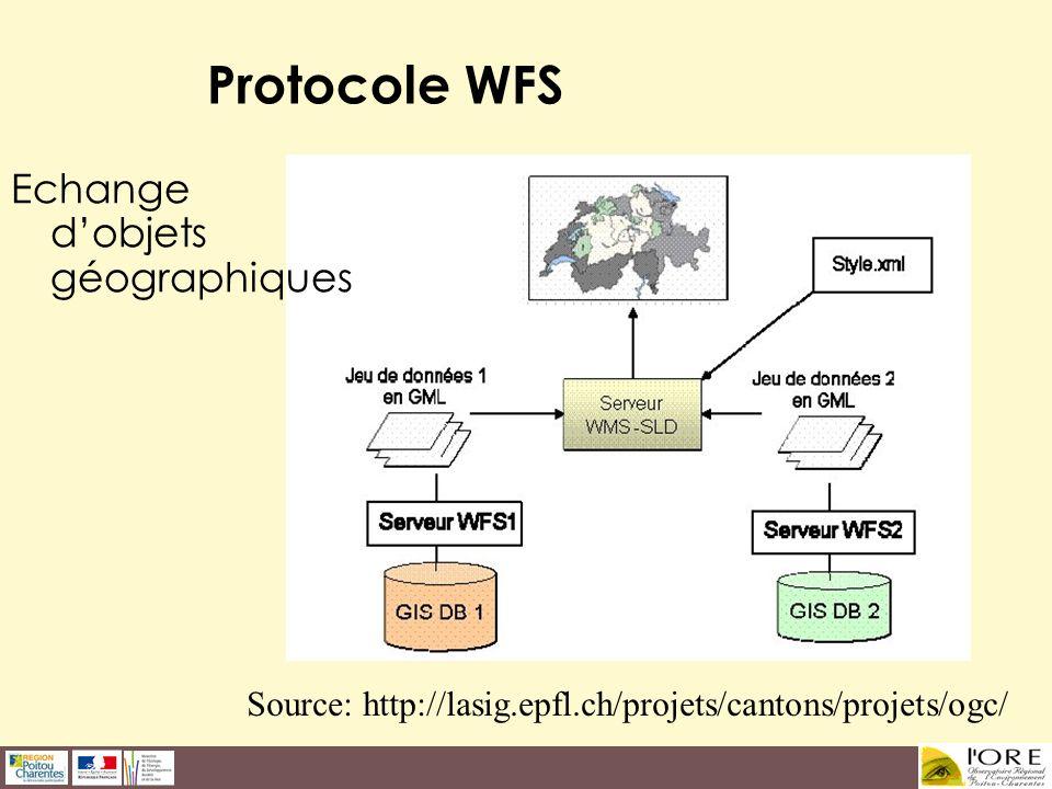 Protocole WFS Echange dobjets géographiques Source: http://lasig.epfl.ch/projets/cantons/projets/ogc/