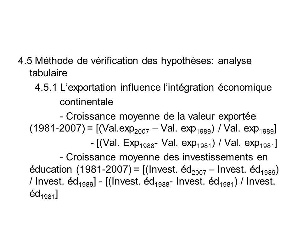 4.5 Méthode de vérification des hypothèses: analyse tabulaire 4.5.1 Lexportation influence lintégration économique continentale - Croissance moyenne de la valeur exportée (1981-2007) = [(Val.exp 2007 – Val.