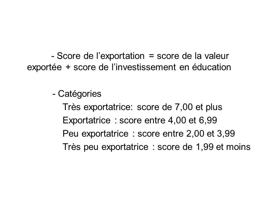 - Score de lexportation = score de la valeur exportée + score de linvestissement en éducation - Catégories Très exportatrice: score de 7,00 et plus Exportatrice : score entre 4,00 et 6,99 Peu exportatrice : score entre 2,00 et 3,99 Très peu exportatrice : score de 1,99 et moins