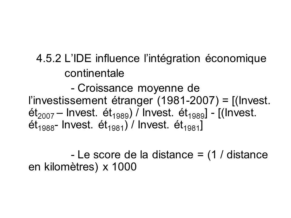 4.5.2 LIDE influence lintégration économique continentale - Croissance moyenne de linvestissement étranger (1981-2007) = [(Invest.